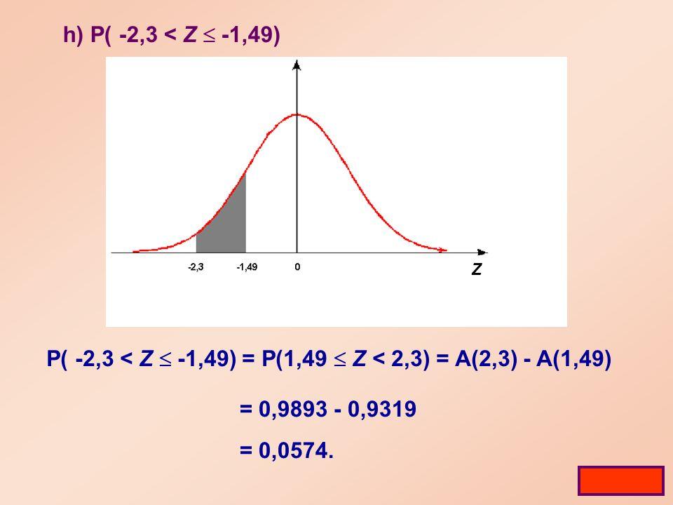 h) P( -2,3 < Z -1,49) P( -2,3 < Z -1,49) = P(1,49 Z < 2,3) = A(2,3) - A(1,49) = 0,9893 - 0,9319 = 0,0574.