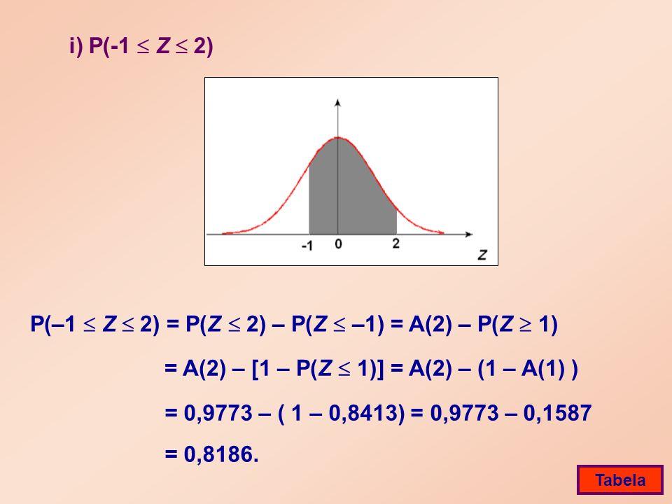i) P(-1 Z 2) P(–1 Z 2) = P(Z 2) – P(Z –1) = A(2) – P(Z 1) = 0,9773 – ( 1 – 0,8413) = 0,9773 – 0,1587 = 0,8186.