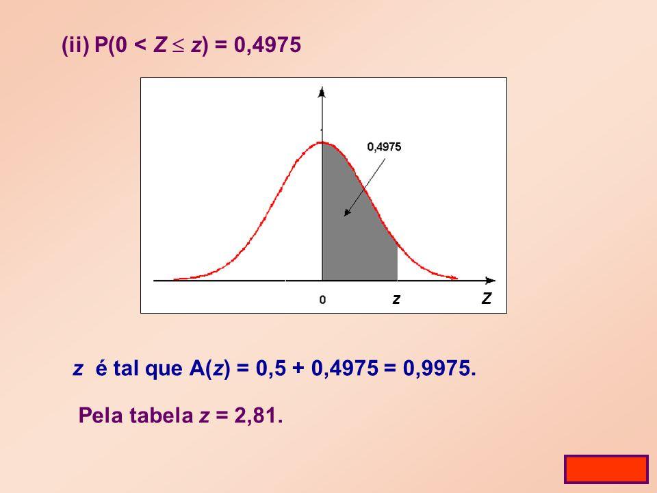 (ii) P(0 < Z z) = 0,4975 z é tal que A(z) = 0,5 + 0,4975 = 0,9975. Pela tabela z = 2,81. Tabela Z z
