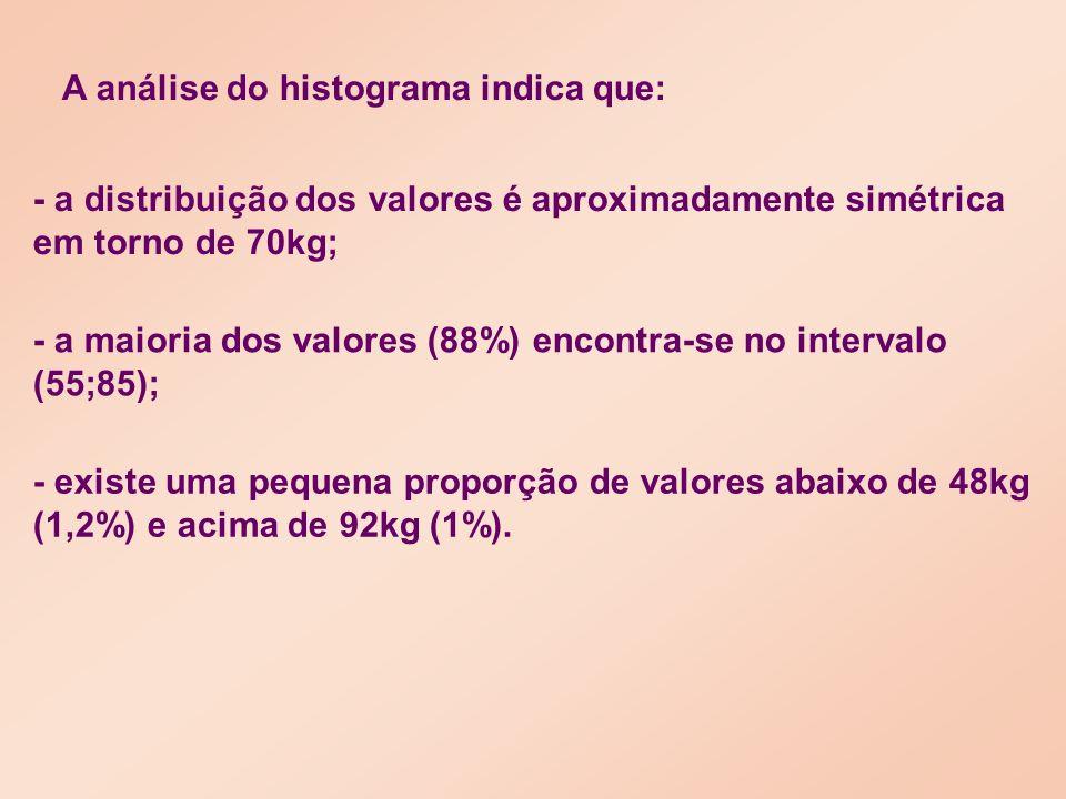 Vamos definir a variável aleatória A curva contínua da figura denomina-se curva Normal.