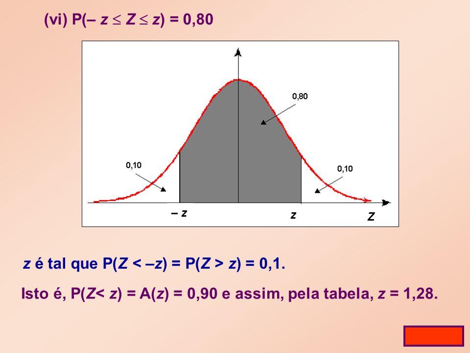(vi) P(– z Z z) = 0,80 z é tal que P(Z z) = 0,1.