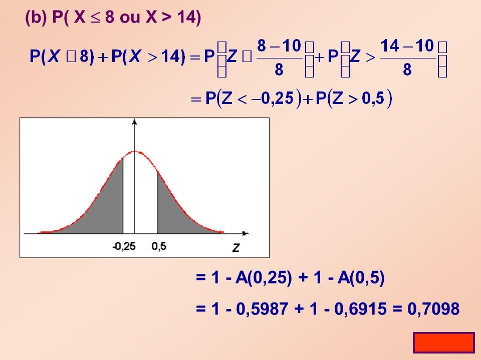 (b) P( X 8 ou X > 14) Tabela Z = 1 - A(0,25) + 1 - A(0,5) = 1 - 0,5987 + 1 - 0,6915 = 0,7098