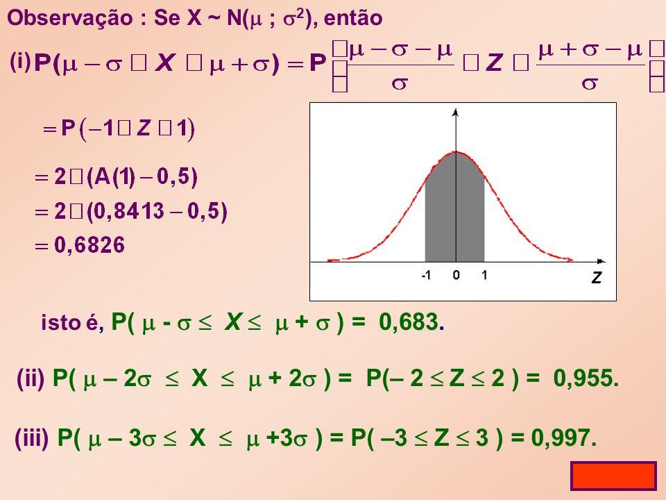 Observação : Se X ~ N( ; 2 ), então (ii) P( – 2 X + 2 ) = P(– 2 Z 2 ) = 0,955.