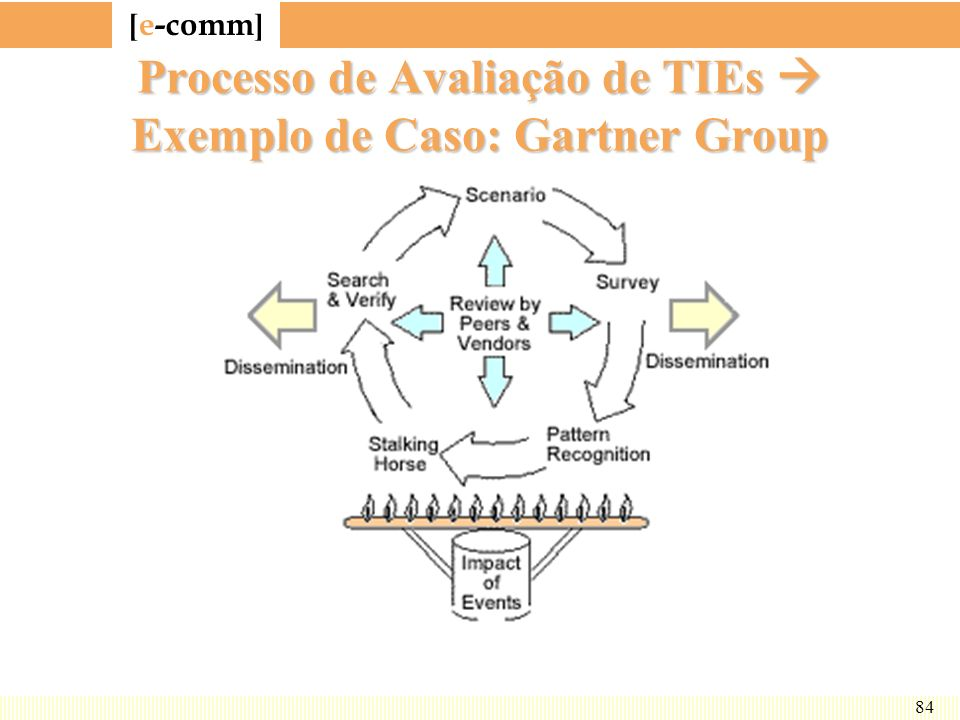 [ e-comm ] 84 Processo de Avaliação de TIEs Exemplo de Caso: Gartner Group