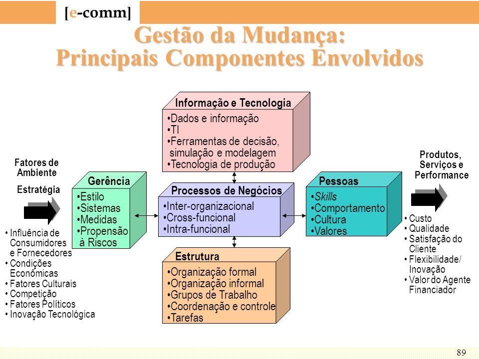 [ e-comm ] 89 Gestão da Mudança: Principais Componentes Envolvidos Produtos, Serviços e Performance Custo Qualidade Satisfação do Cliente Flexibilidad