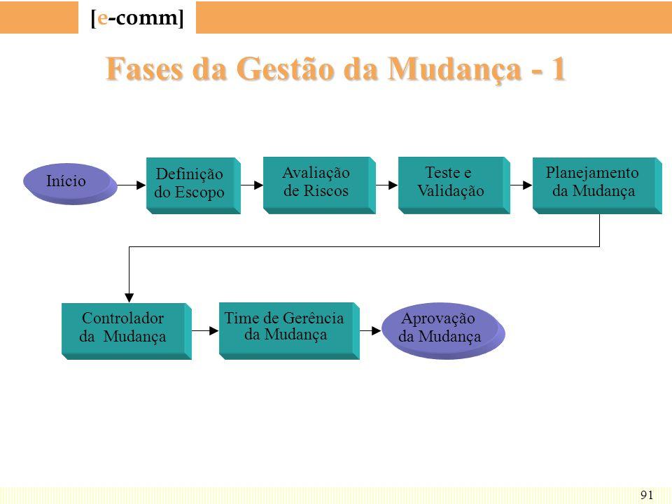[ e-comm ] 91 Fases da Gestão da Mudança - 1 Definição do Escopo Avaliação de Riscos Teste e Validação Planejamento da Mudança Início Controlador da M