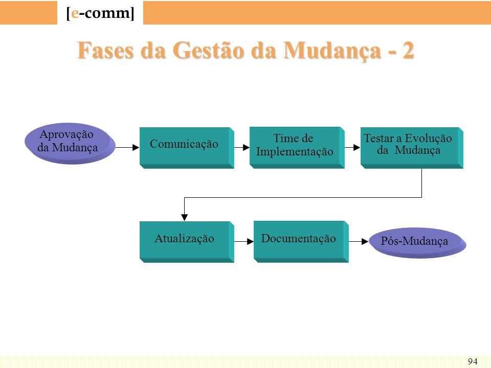 [ e-comm ] 94 Fases da Gestão da Mudança - 2 Comunicação Time de Implementação Testar a Evolução da Mudança Documentação Pós-Mudança Atualização Aprov
