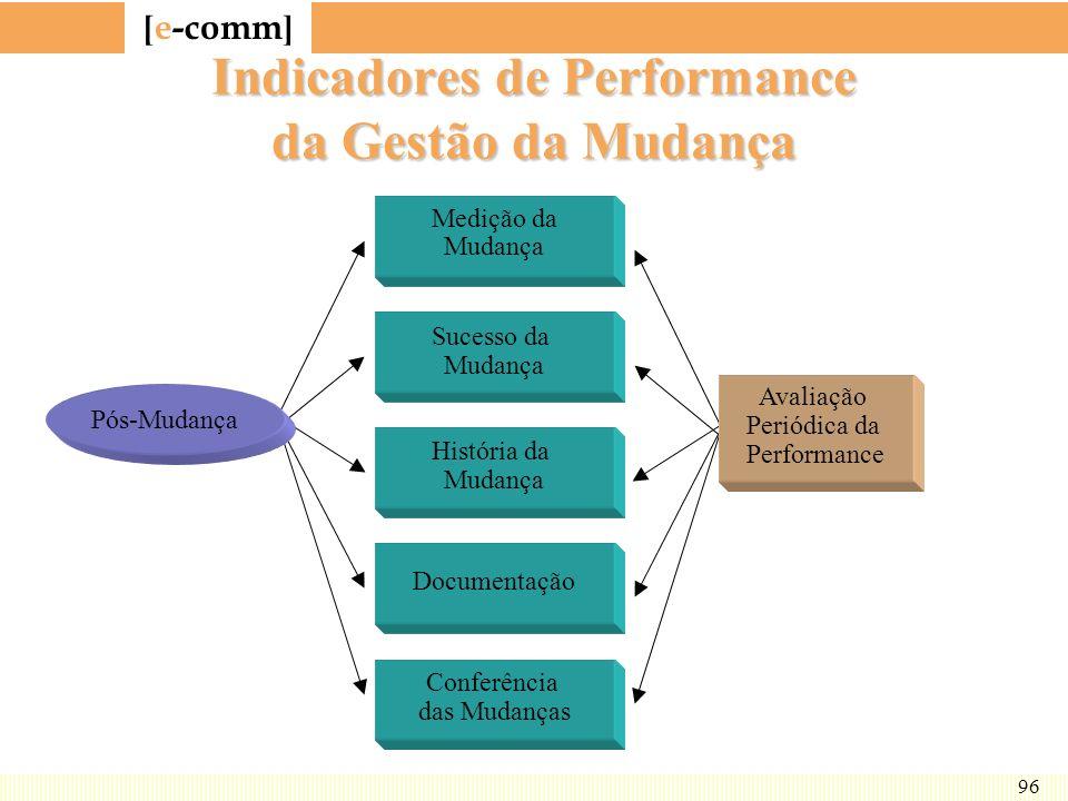 [ e-comm ] 96 Indicadores de Performance da Gestão da Mudança Pós-Mudança Medição da Mudança Sucesso da Mudança História da Mudança Conferência das Mu