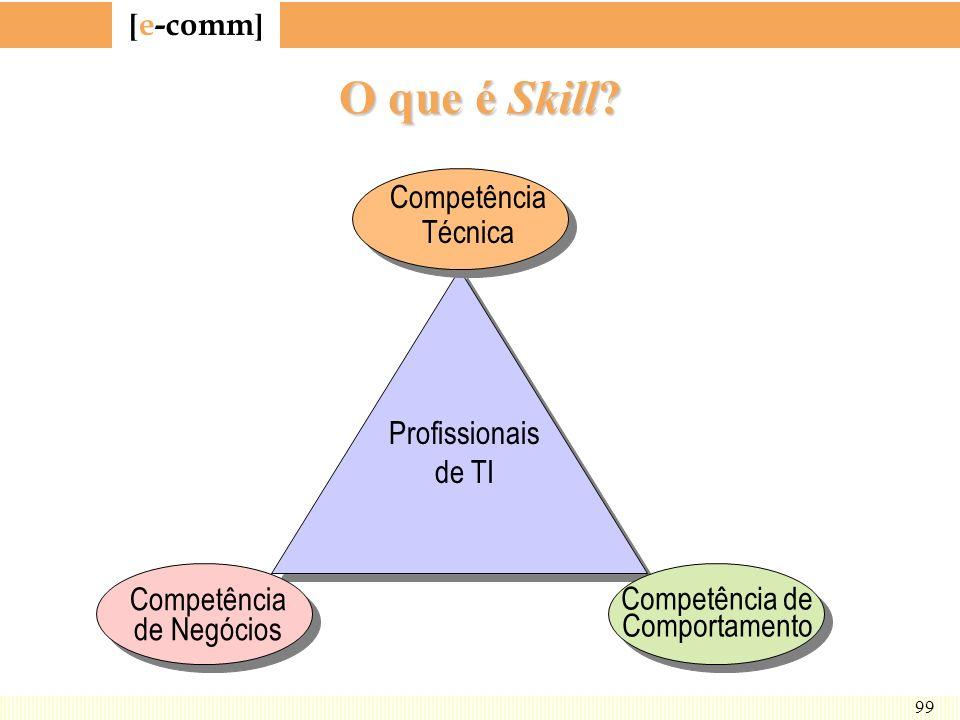[ e-comm ] 99 O que é Skill? Competência Técnica Competência de Negócios Competência de Comportamento Profissionais de TI