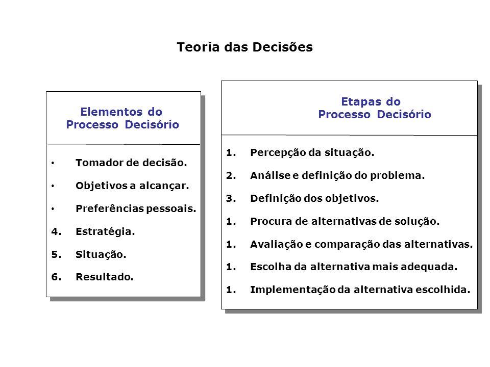 Teoria das Decisões Elementos do Processo Decisório Tomador de decisão.