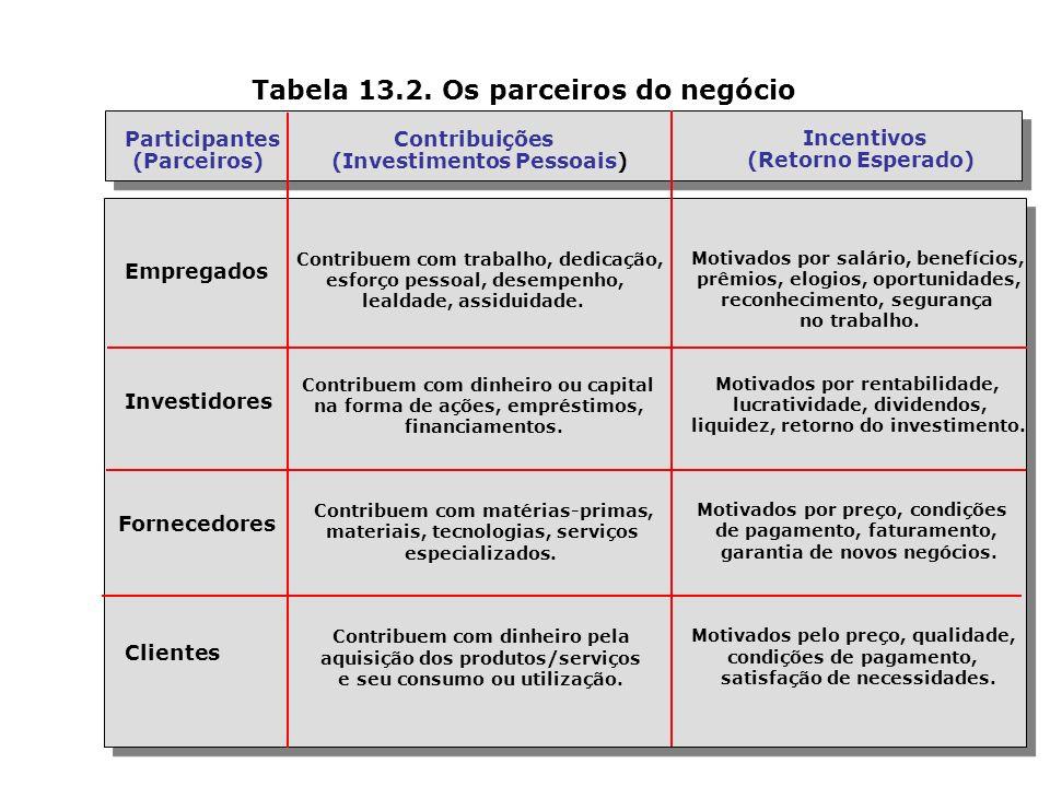 Tabela 13.2.