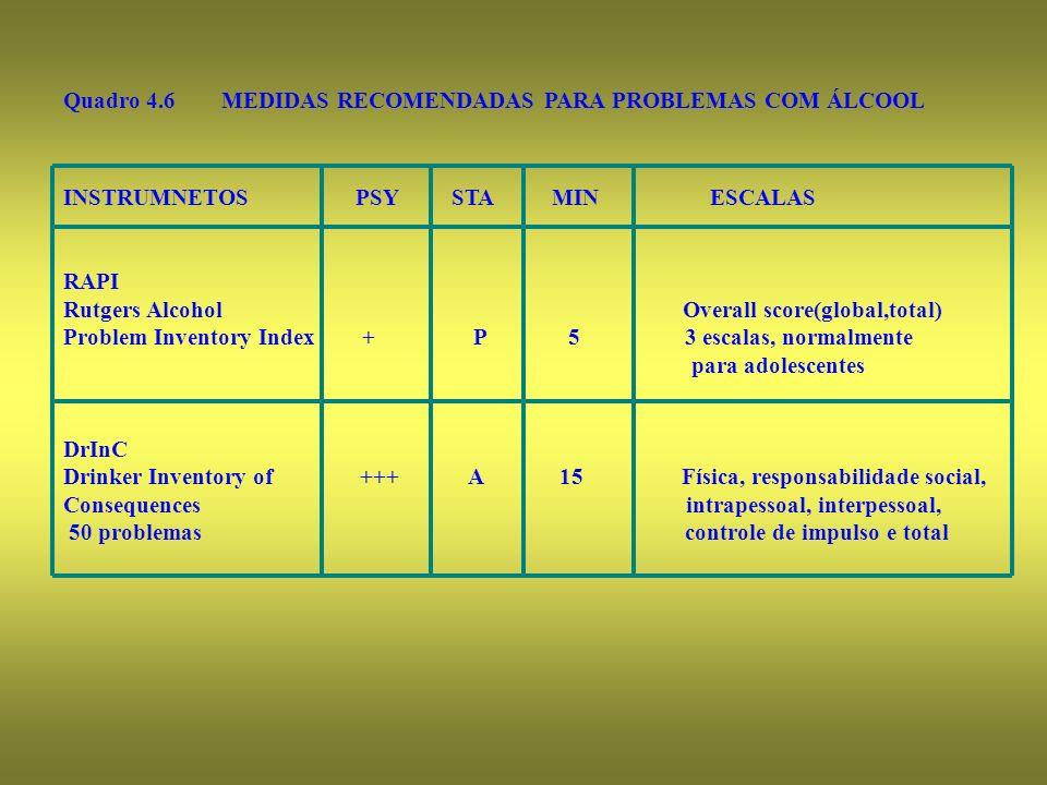 Quadro 4.6 MEDIDAS RECOMENDADAS PARA PROBLEMAS COM ÁLCOOL INSTRUMNETOS PSY STA MIN ESCALAS RAPI Rutgers Alcohol Overall score(global,total) Problem In