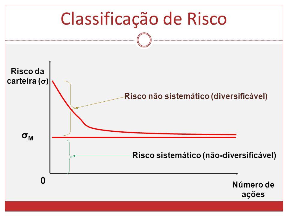 0 Número de ações Risco sistemático (não-diversificável) Risco não sistemático (diversificável) Risco da carteira ( ) σMσM