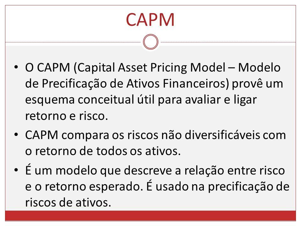 O CAPM (Capital Asset Pricing Model – Modelo de Precificação de Ativos Financeiros) provê um esquema conceitual útil para avaliar e ligar retorno e ri