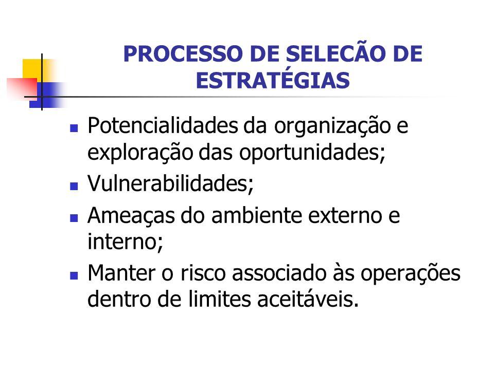 PROCESSO DE SELECÃO DE ESTRATÉGIAS Potencialidades da organização e exploração das oportunidades; Vulnerabilidades; Ameaças do ambiente externo e inte