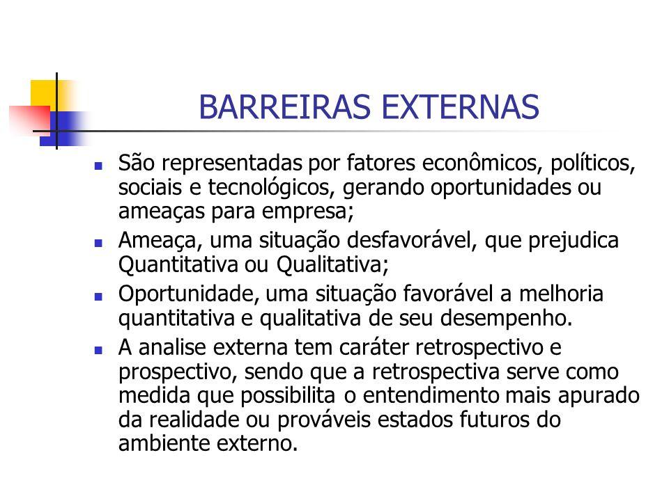 BARREIRAS EXTERNAS São representadas por fatores econômicos, políticos, sociais e tecnológicos, gerando oportunidades ou ameaças para empresa; Ameaça,