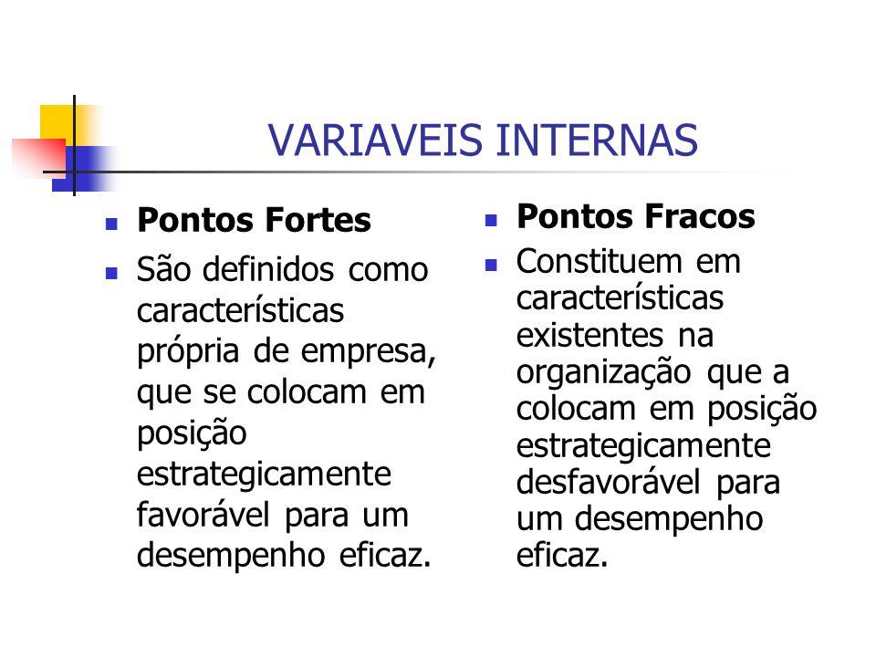 VARIAVEIS INTERNAS Pontos Fortes São definidos como características própria de empresa, que se colocam em posição estrategicamente favorável para um d