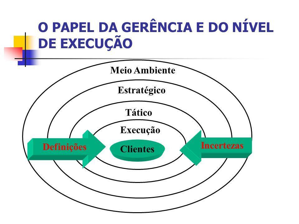 Clientes Execução Tático Estratégico Meio Ambiente Definições Incertezas O PAPEL DA GERÊNCIA E DO NÍVEL DE EXECUÇÃO