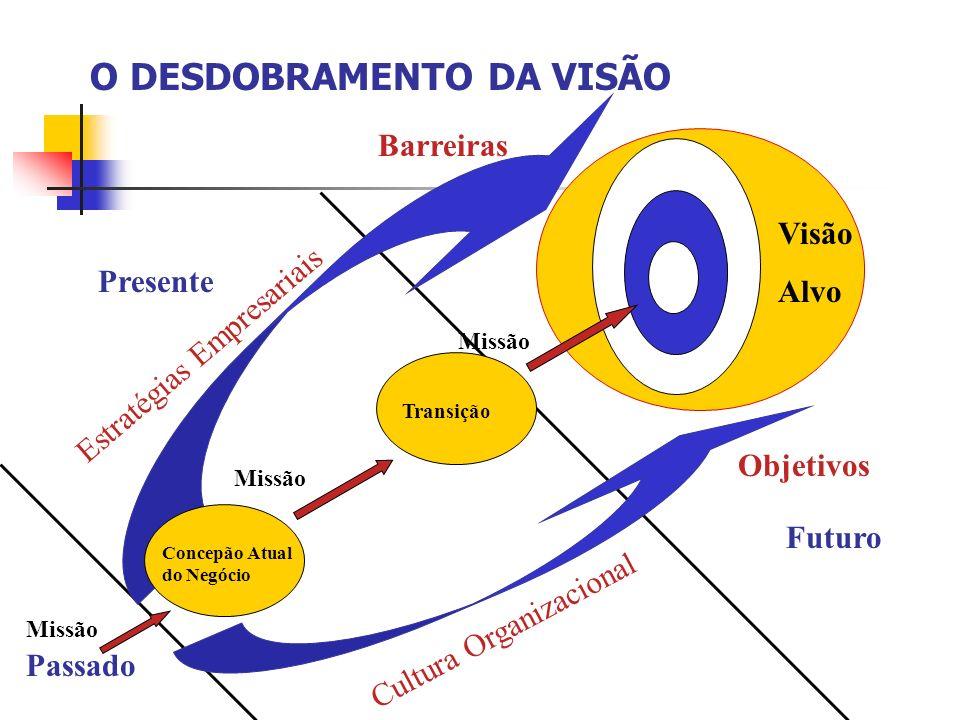 Passado Presente Futuro Concepão Atual do Negócio Transição Visão Alvo Objetivos Barreiras Missão Estratégias Empresariais Cultura Organizacional O DE