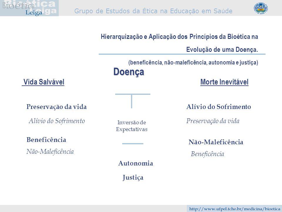 Grupo de Estudos da É tica na Educa çã o em Sa ú de Hierarquização e Aplicação dos Princípios da Bioética na Evolução de uma Doença. (beneficência, nã