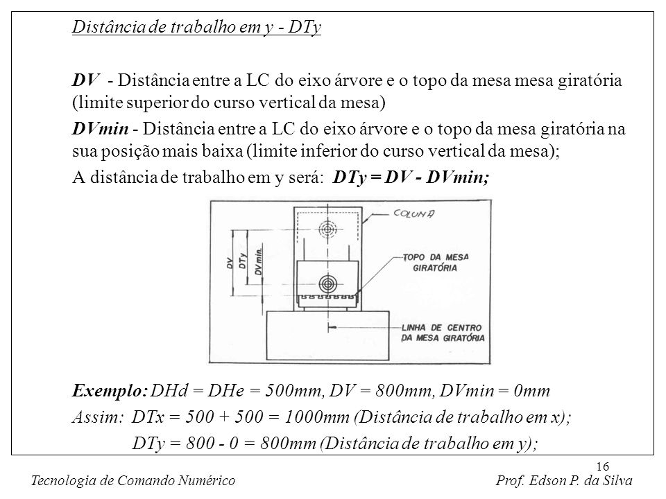 16 Distância de trabalho em y - DTy DV - Distância entre a LC do eixo árvore e o topo da mesa mesa giratória (limite superior do curso vertical da mes