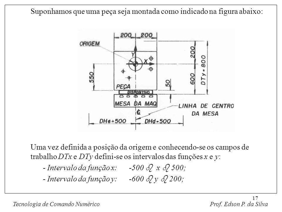17 Suponhamos que uma peça seja montada como indicado na figura abaixo: Uma vez definida a posição da origem e conhecendo-se os campos de trabalho DTx