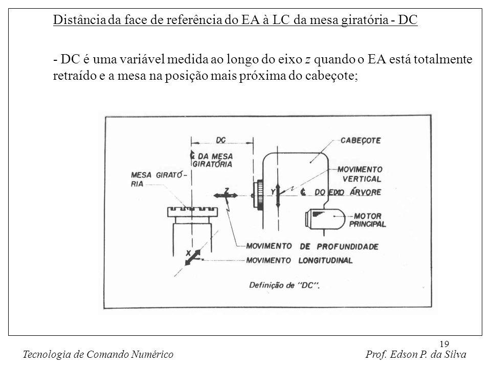 19 Distância da face de referência do EA à LC da mesa giratória - DC - DC é uma variável medida ao longo do eixo z quando o EA está totalmente retraíd