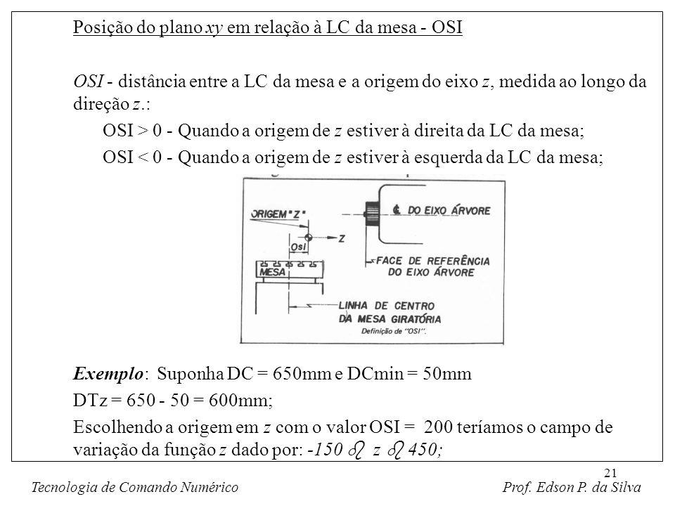 21 Posição do plano xy em relação à LC da mesa - OSI OSI - distância entre a LC da mesa e a origem do eixo z, medida ao longo da direção z.: OSI > 0 -