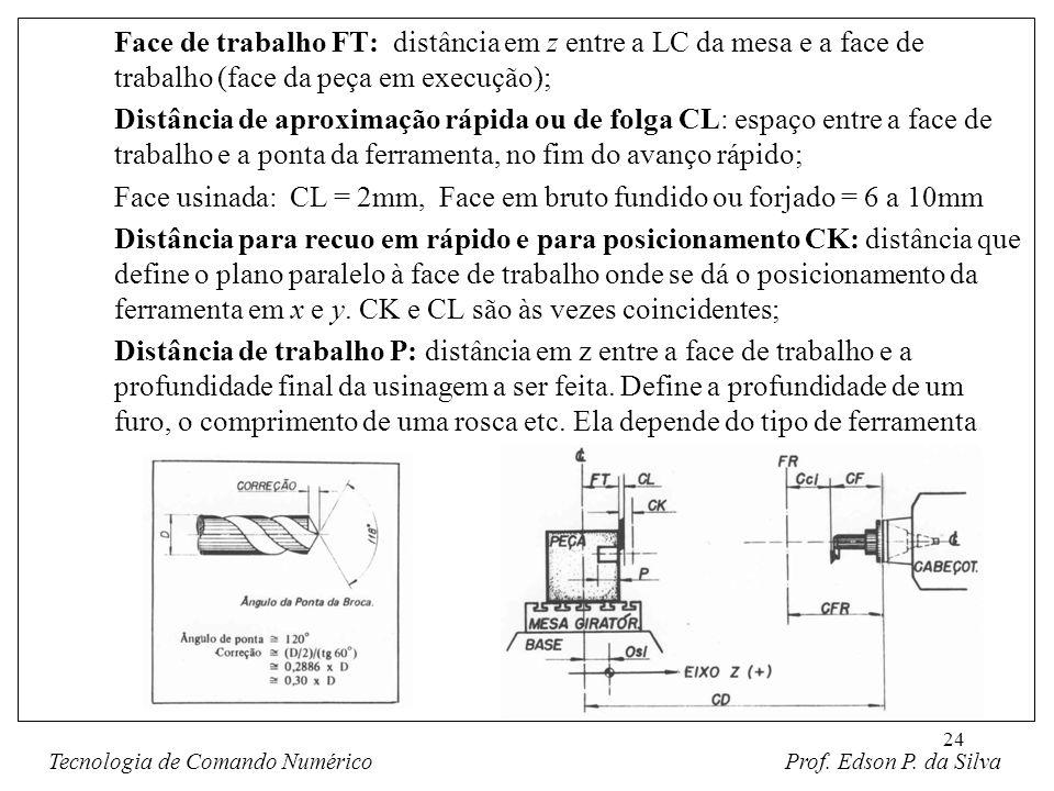 24 Face de trabalho FT: distância em z entre a LC da mesa e a face de trabalho (face da peça em execução); Distância de aproximação rápida ou de folga