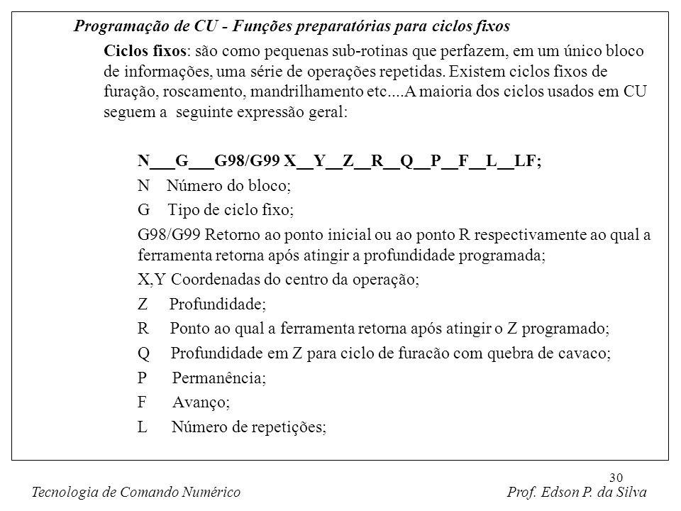30 Programação de CU - Funções preparatórias para ciclos fixos Ciclos fixos: são como pequenas sub-rotinas que perfazem, em um único bloco de informaç