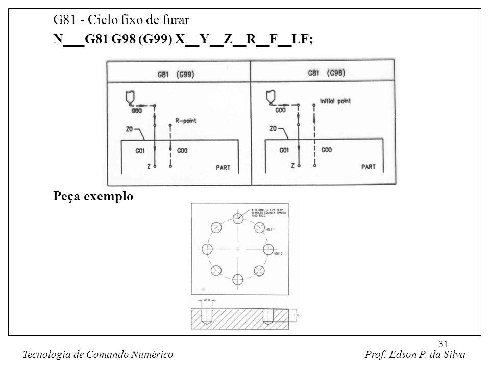 31 G81 - Ciclo fixo de furar N___G81 G98 (G99) X__Y__Z__R__F__LF; Peça exemplo Fig. 8-3 Amic Fig. 8-4 Amic Tecnologia de Comando Numérico Prof. Edson