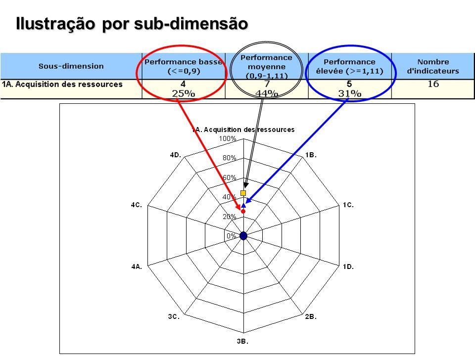 Ilustração por sub-dimensão