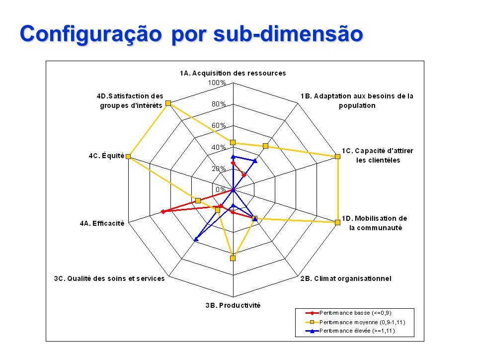 Configuração por sub-dimensão