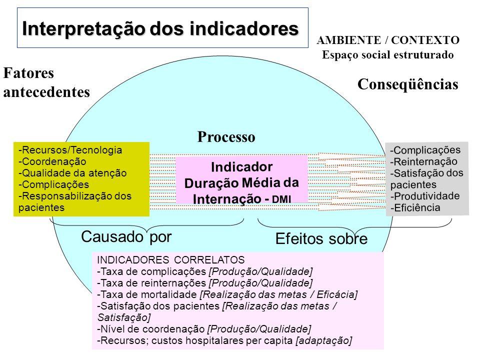 Interpretação dos indicadores AMBIENTE / CONTEXTO Espaço social estruturado Processo Indicador Duração Média da Internação - DMI -Complicações -Reinte