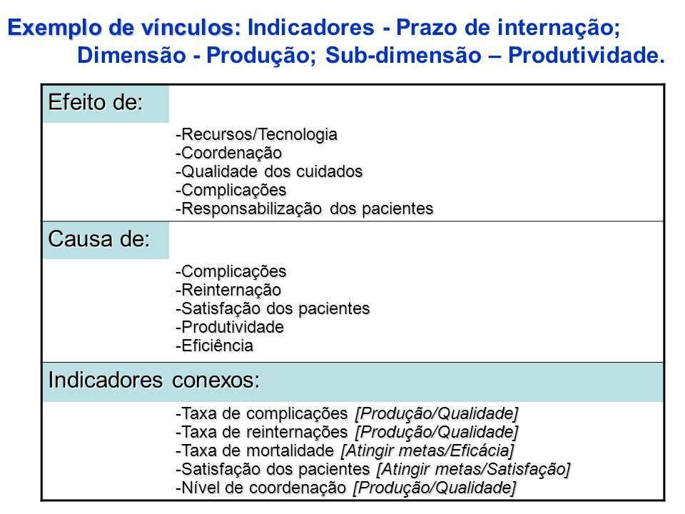 Exemplo de vínculos: Exemplo de vínculos: Indicadores - Prazo de internação; Dimensão - Produção; Sub-dimensão – Produtividade. Efeito de: -Recursos/T