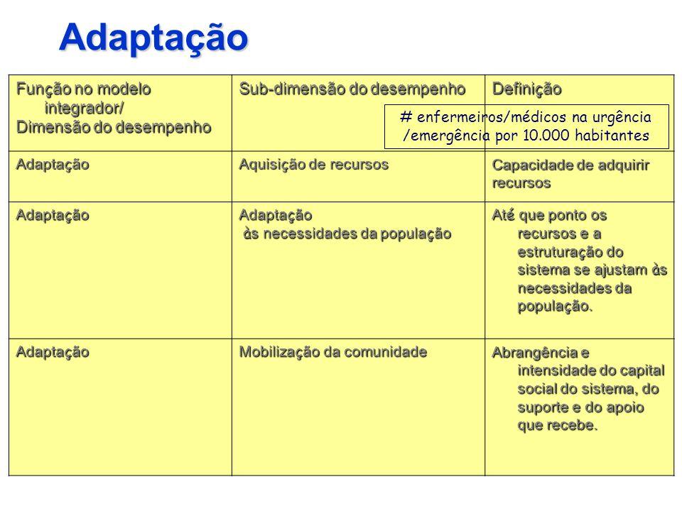 Adaptação Fun ç ão no modelo integrador/ Dimensão do desempenho Sub-dimensão do desempenho Defini ç ão Adapta ç ão Aquisi ç ão de recursos Capacidade