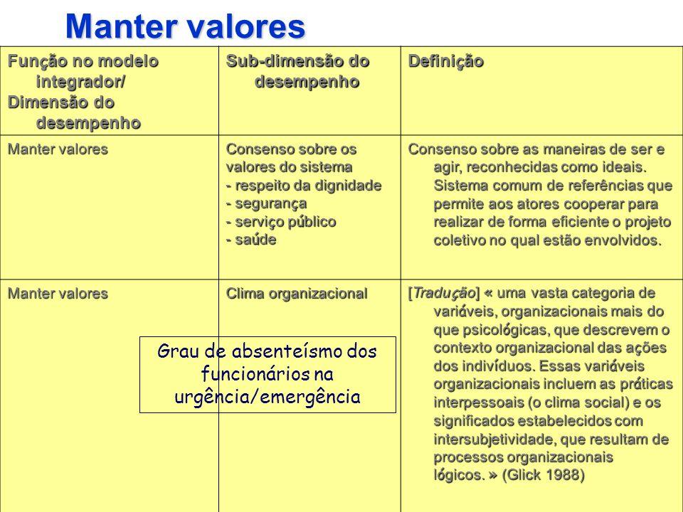 Manter valores Fun ç ão no modelo integrador/ Dimensão do desempenho Sub-dimensão do desempenho Defini ç ão Manter valores Consenso sobre os valores d