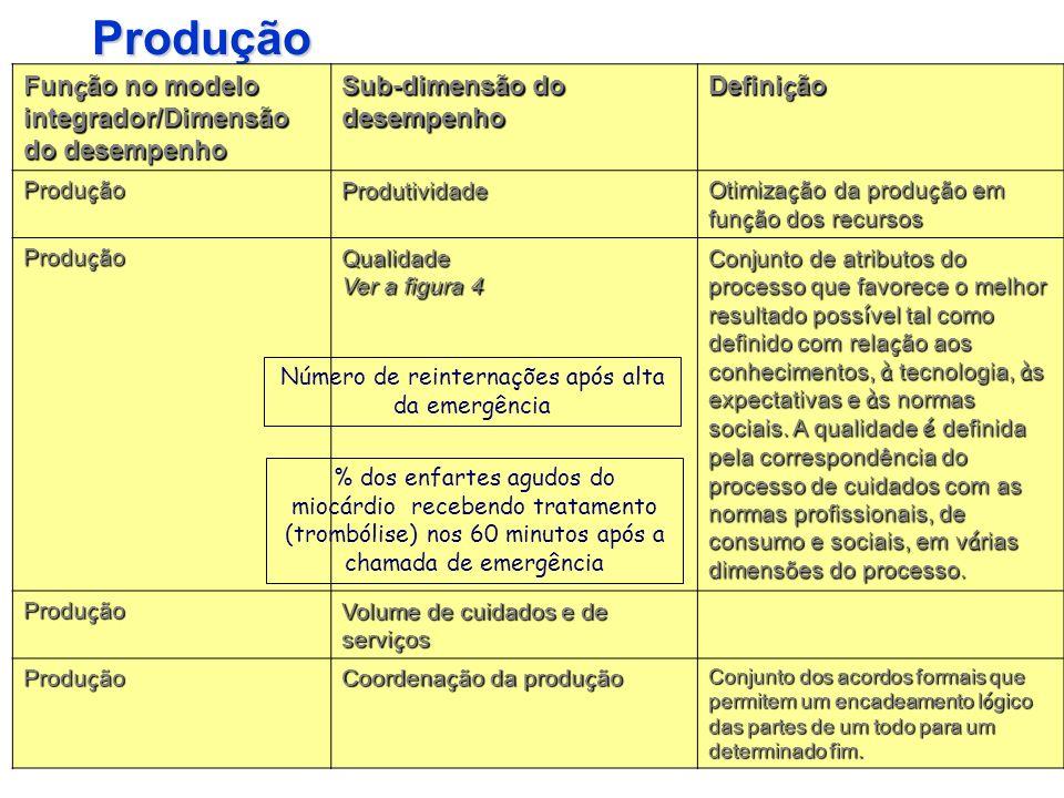 Produção Fun ç ão no modelo integrador/Dimensão do desempenho Sub-dimensão do desempenho Defini ç ão Produ ç ão Produtividade Otimiza ç ão da produ ç