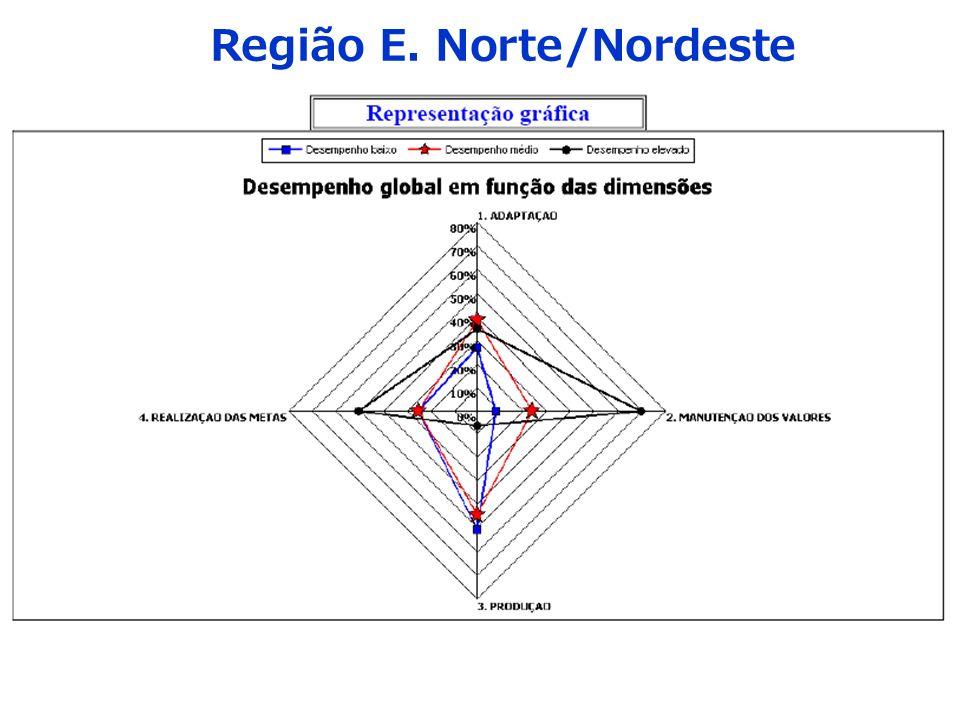 Região E. Norte/Nordeste