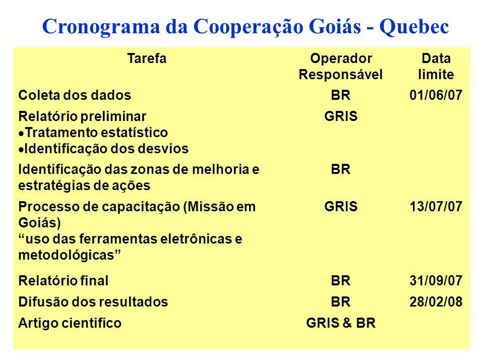Cronograma da Cooperação Goiás - Quebec TarefaOperador Responsável Data limite Coleta dos dadosBR01/06/07 Relatório preliminar Tratamento estatístico