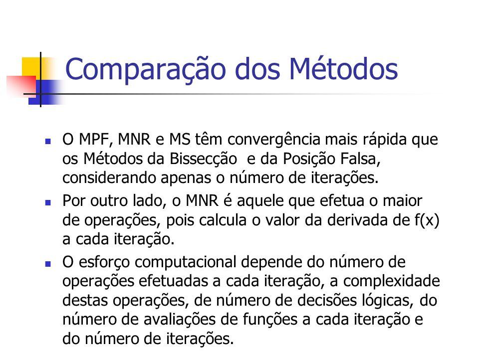 Comparação dos Métodos O MPF, MNR e MS têm convergência mais rápida que os Métodos da Bissecção e da Posição Falsa, considerando apenas o número de it