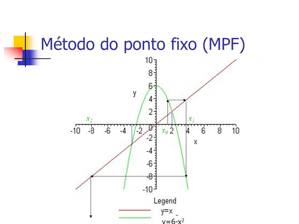 Método do ponto fixo (MPF) Ordem de convergência do MPF Vimos que no MPF para que haja convergência.