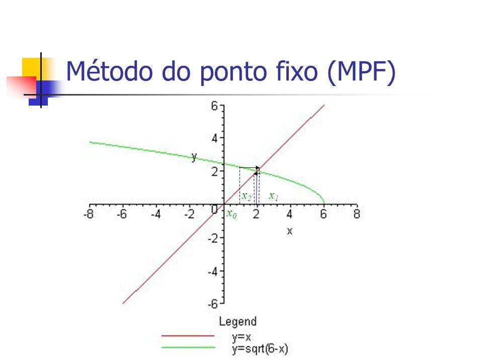 Método do ponto fixo (MPF) x0x0 x1x1 x2x2 x1x1 x0x0