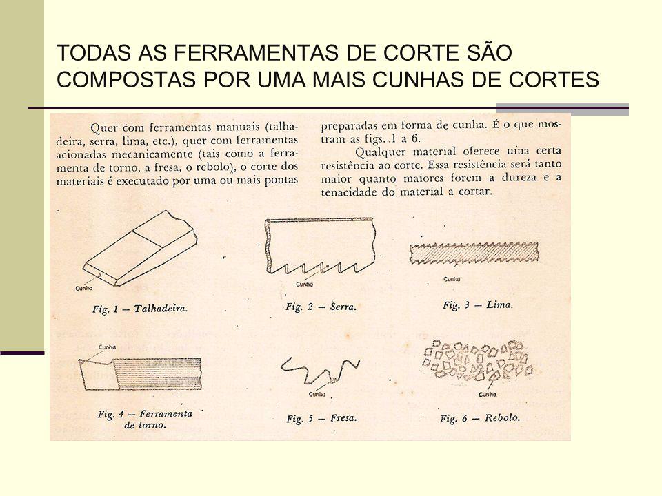 TODAS AS FERRAMENTAS DE CORTE SÃO COMPOSTAS POR UMA MAIS CUNHAS DE CORTES
