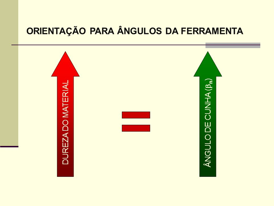 ORIENTAÇÃO PARA ÂNGULOS DA FERRAMENTA DUREZA DO MATERIAL ÂNGULO DE CUNHA ( n )