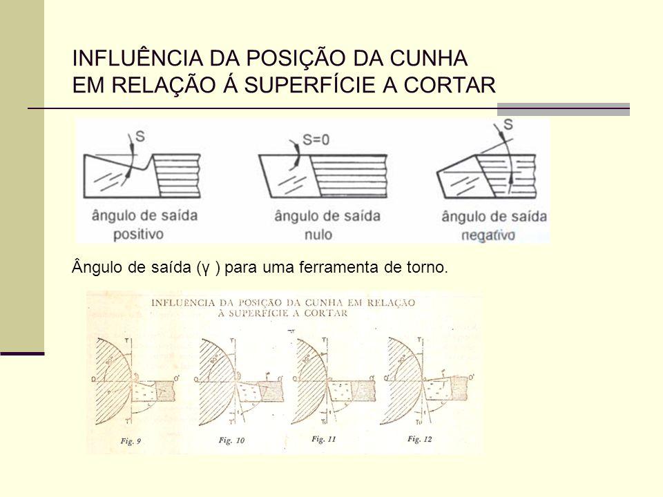 INFLUÊNCIA DA POSIÇÃO DA CUNHA EM RELAÇÃO Á SUPERFÍCIE A CORTAR Ângulo de saída (γ ) para uma ferramenta de torno.