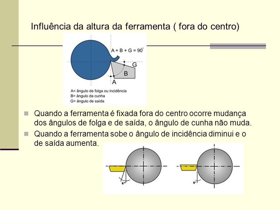 Influência da altura da ferramenta ( fora do centro) Quando a ferramenta é fixada fora do centro ocorre mudança dos ângulos de folga e de saída, o âng