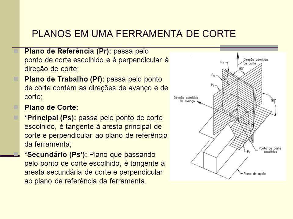 PLANOS EM UMA FERRAMENTA DE CORTE Plano de Referência (Pr): passa pelo ponto de corte escolhido e é perpendicular à direção de corte; Plano de Trabalh