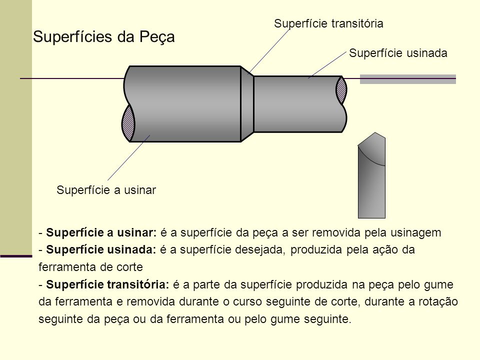 - Superfície a usinar: é a superfície da peça a ser removida pela usinagem - Superfície usinada: é a superfície desejada, produzida pela ação da ferra