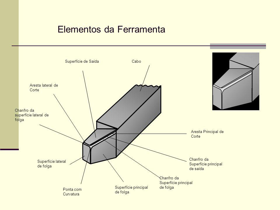 Elementos da Ferramenta Superfície lateral de folga Ponta com Curvatura Superfície principal de folga Chanfro da Superfície principal de folga Chanfro